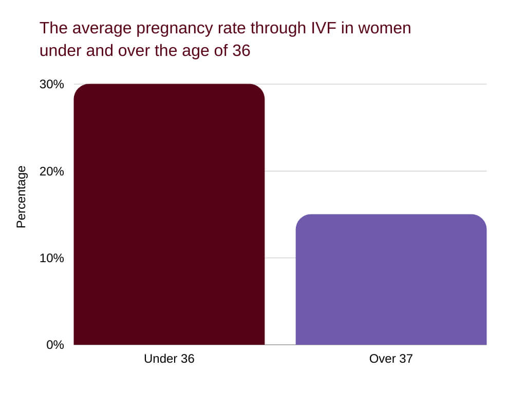tubal ligation side effects and reversal The average pregnancy rate through IVF in women under and over the age of 36