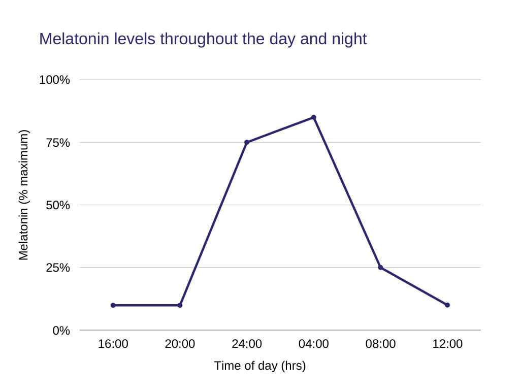 What Is Melatonin