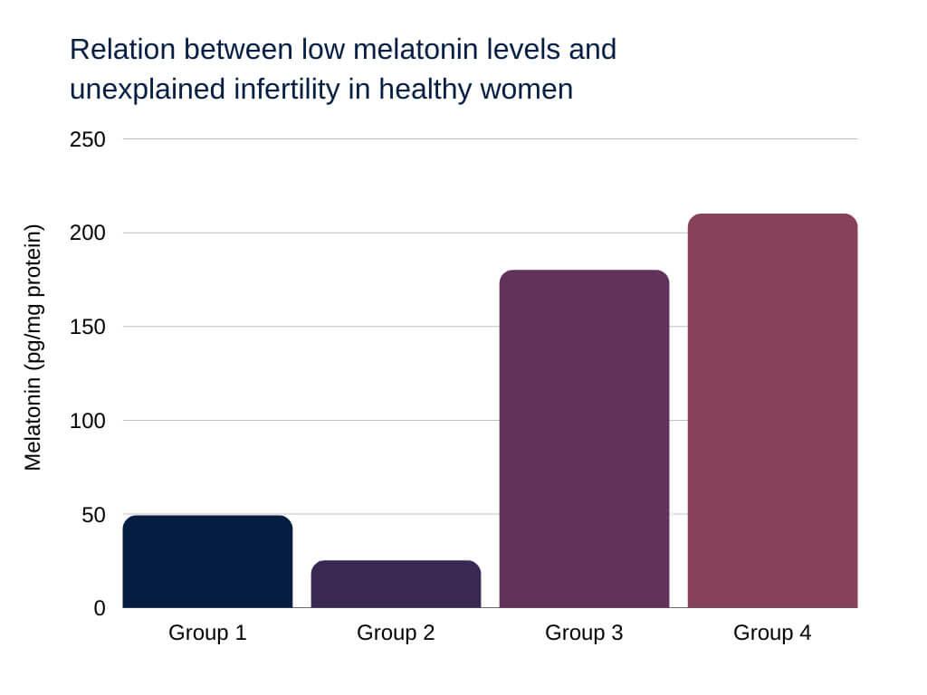 Will Melatonin Affect Birth Control