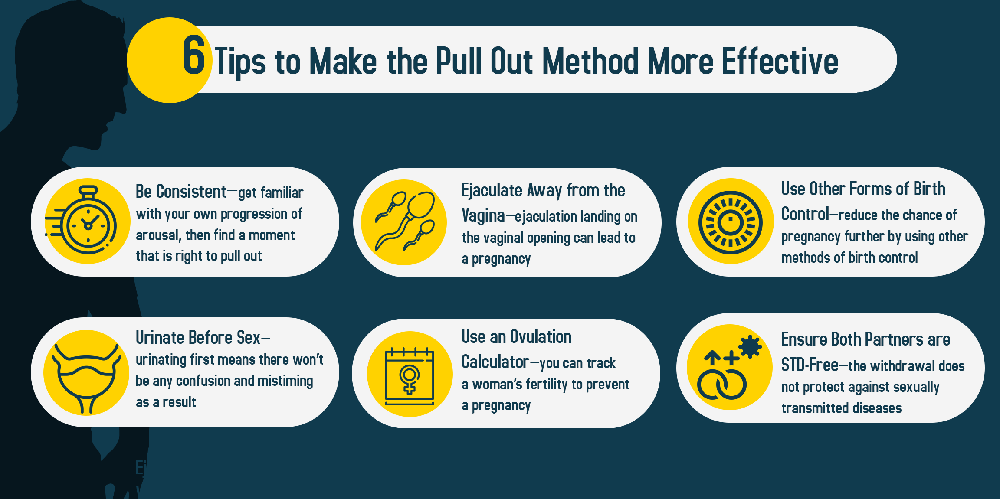 pull out method
