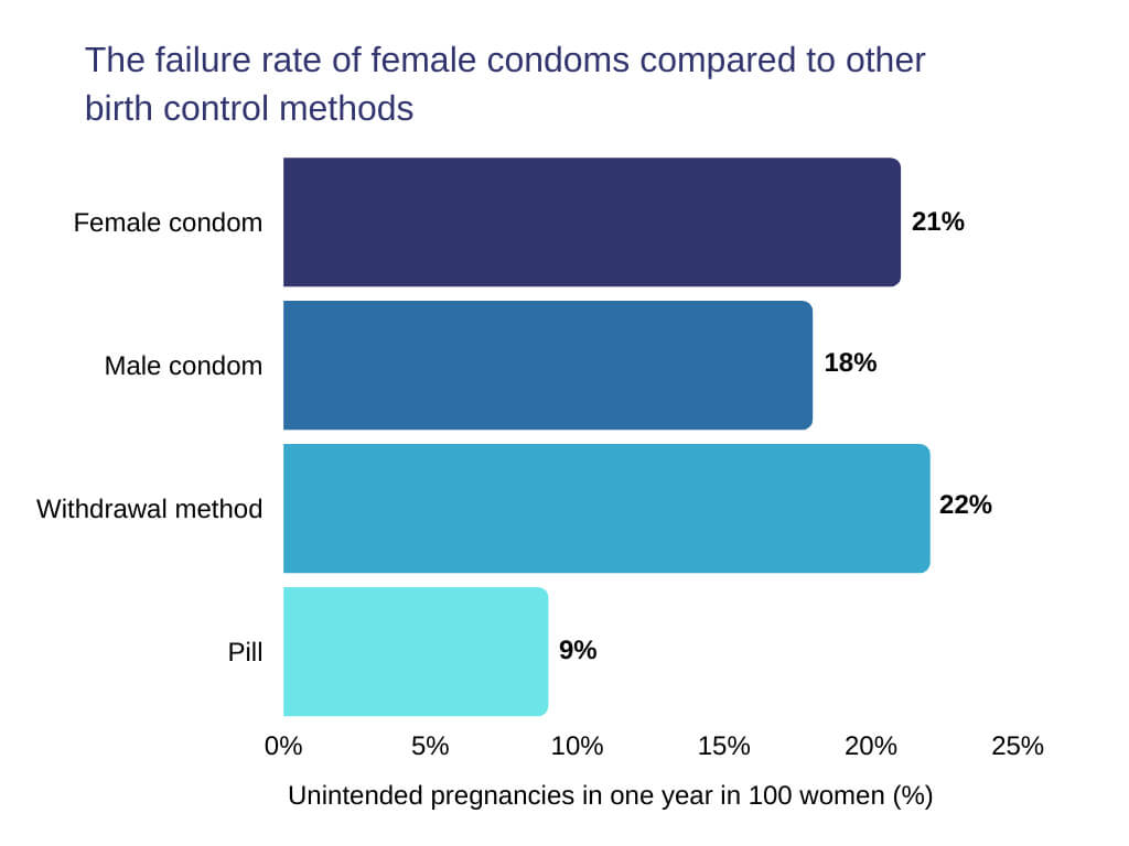 how to use the female condom The failure rate of female condoms compared to other birth control methods