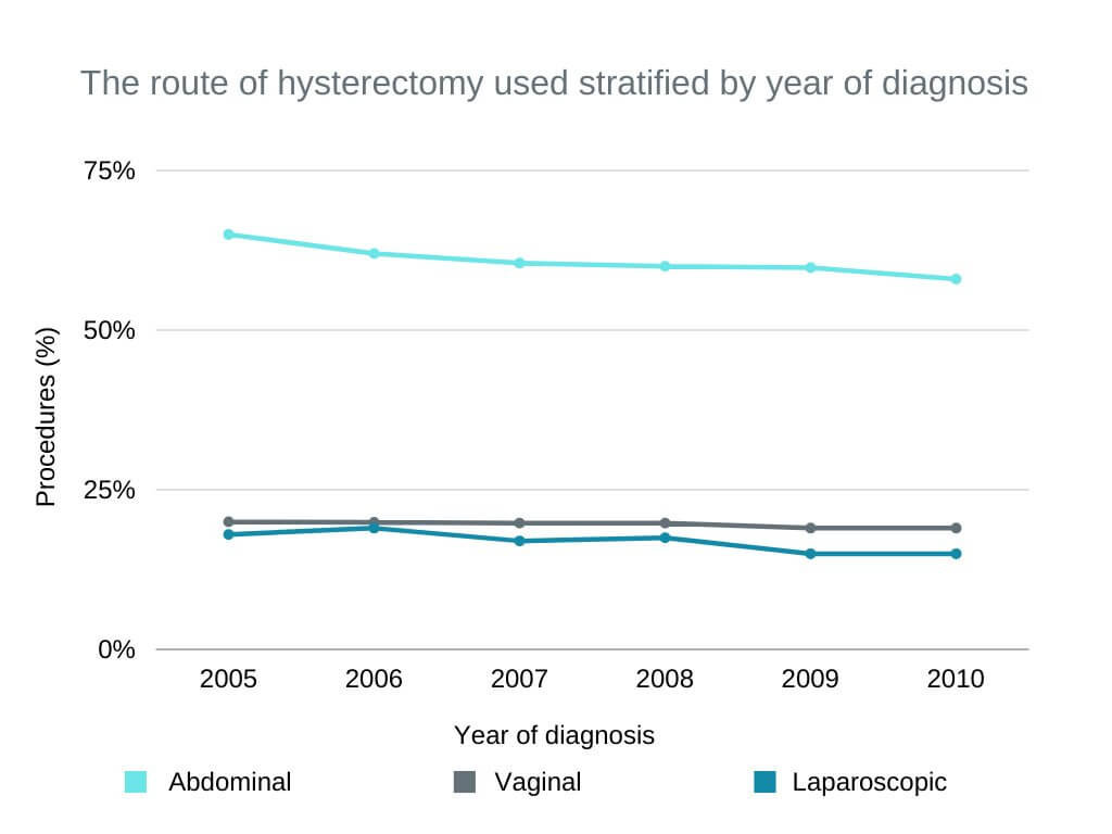 hysterectomy side effects The route of hysterectomy used stratified by year of diagnosis