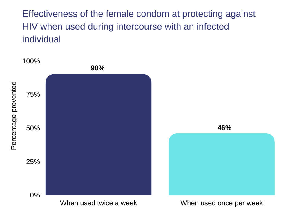 how to use the female condom Effectiveness of the female condom at protecting against HIV when used during intercourse with an infected individual
